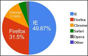 Internet Explorer sotto il 50%
