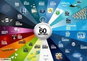 Cosa accade in Internet ogni 60 secondi