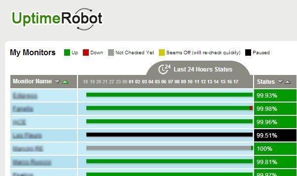 Monitoraggio gratuito dell'uptime dei siti web con Uptime Robot