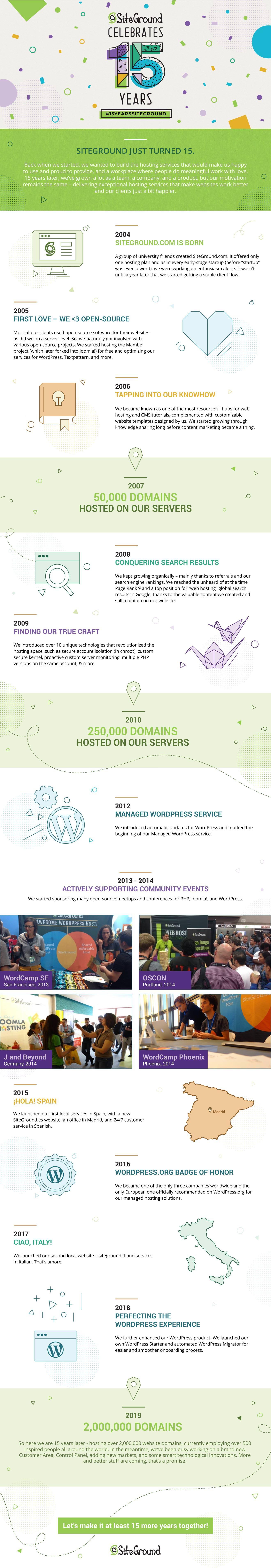 Infografica sui 15 anni di Siteground